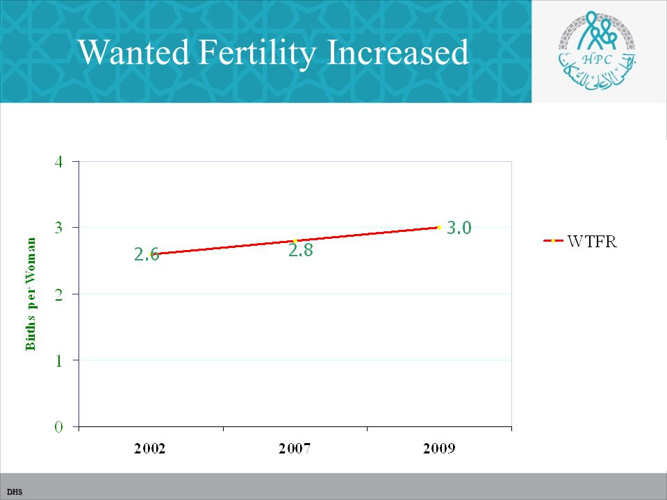 Wanted Fertility Increased DHS