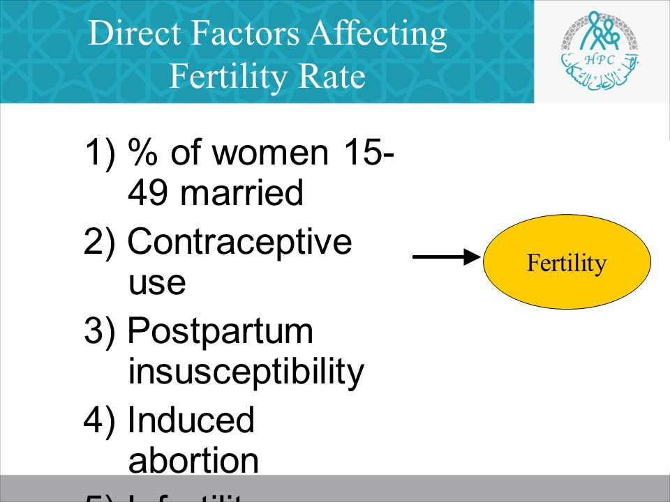Direct Factors Affecting Fertility Rate 1) % of women 15- 49 married 2) Contraceptive use 3) Postpartum insusceptibility 4) Induced abortion 5) Infertility Fertility
