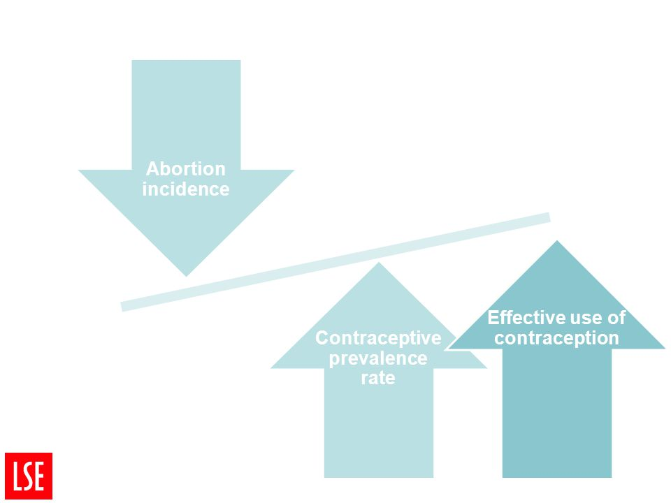 Abortion incidence Contraceptive prevalence rate Effective use of contraception