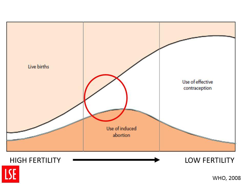 HIGH FERTILITYLOW FERTILITY WHO, 2008