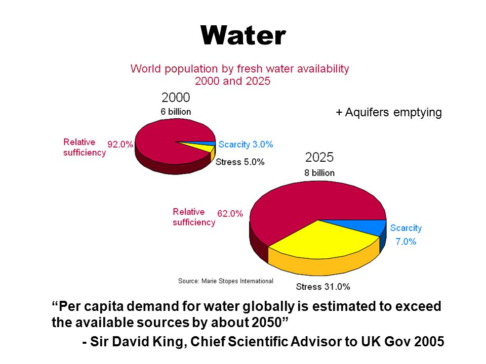 "Water ""Per capita demand for water globally is estimated to exceed the available sources by about 2050"" - Sir David King, Chief Scientific Advisor to"