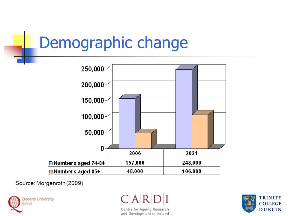 Demographic change Source: Morgenroth (2009)