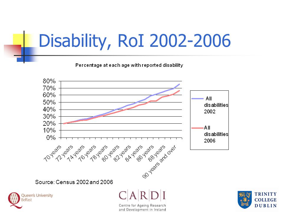 Disability, RoI 2002-2006 Source: Census 2002 and 2006