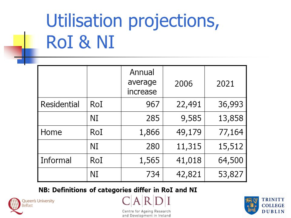 Utilisation projections, RoI & NI Annual average increase 20062021 ResidentialRoI96722,49136,993 NI2859,58513,858 HomeRoI1,86649,17977,164 NI28011,315