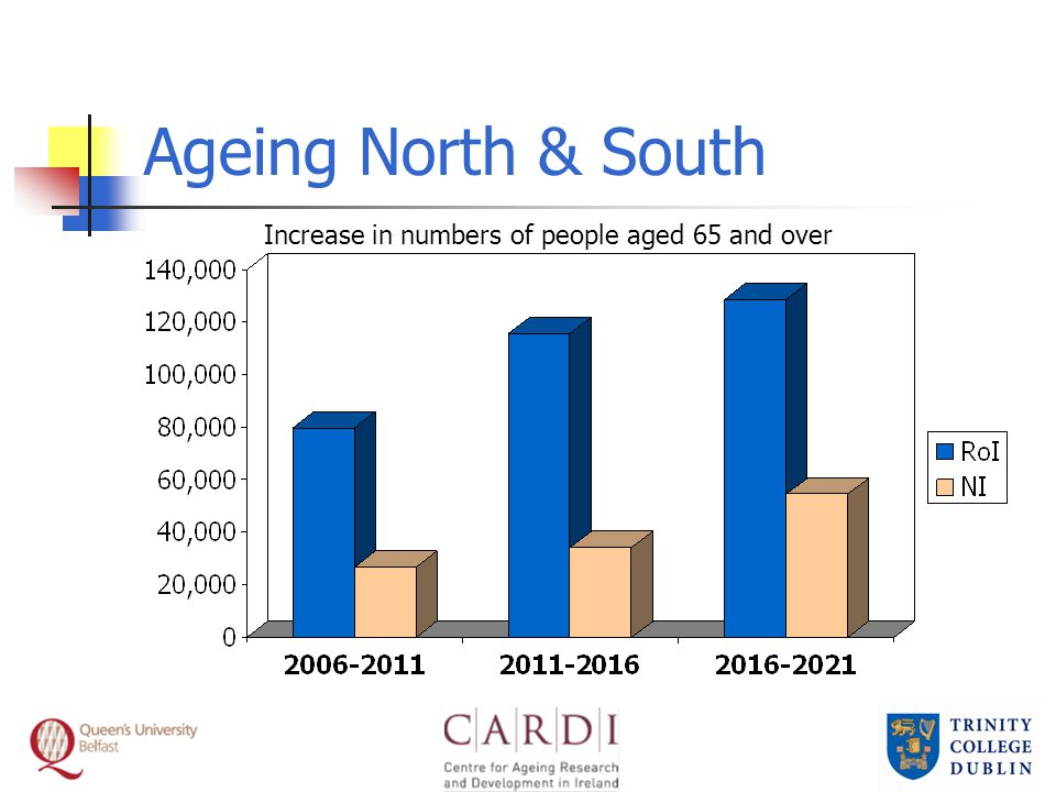 Ageing North & South Increase in numbers of people aged 65 and over