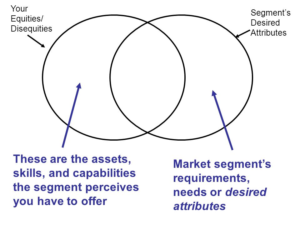 Your Equities/ Disequities Segment's Desired Attributes These are the assets, skills, and capabilities the segment perceives you have to offer Market segment's requirements, needs or desired attributes