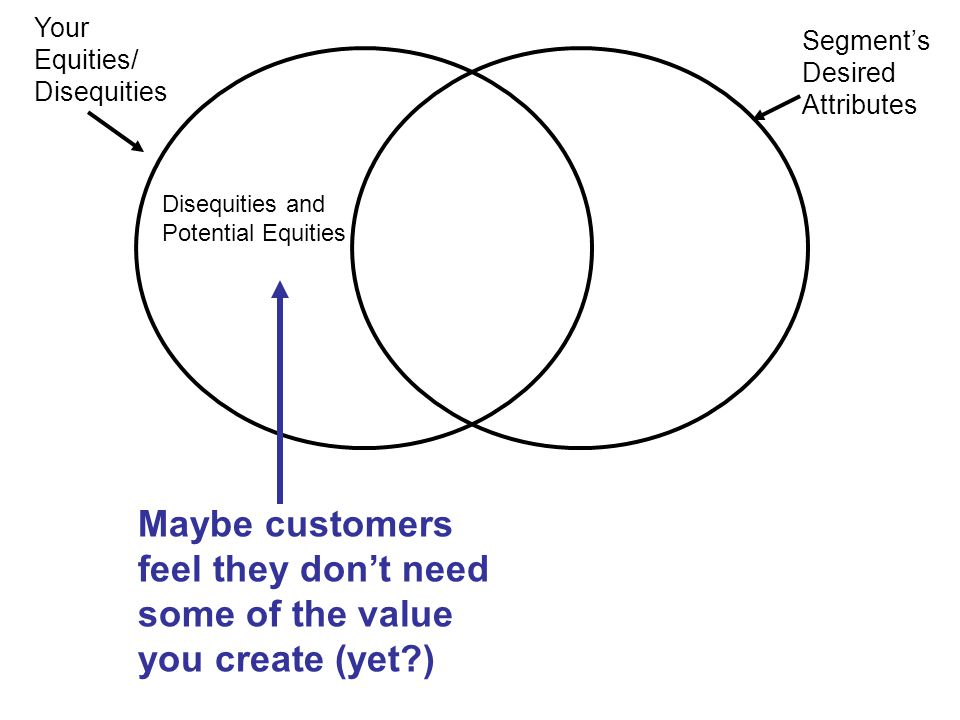 Your Equities/ Disequities Segment's Desired Attributes Maybe customers feel they don't need some of the value you create (yet?) Disequities and Potential Equities