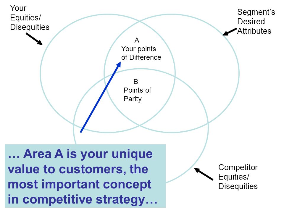 Segment's Desired Attributes Your Equities/ Disequities Competitor Equities/ Disequities B Points of Parity … Area A is your unique value to customers, the most important concept in competitive strategy… A Your points of Difference