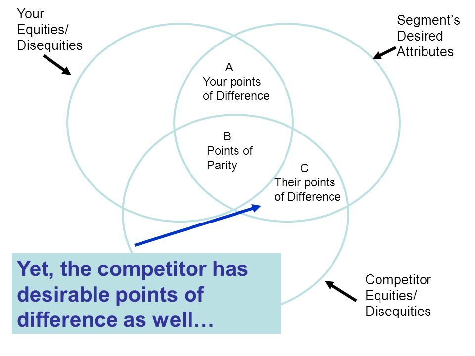 Segment's Desired Attributes Your Equities/ Disequities Competitor Equities/ Disequities B Points of Parity Yet, the competitor has desirable points of difference as well… A Your points of Difference C Their points of Difference