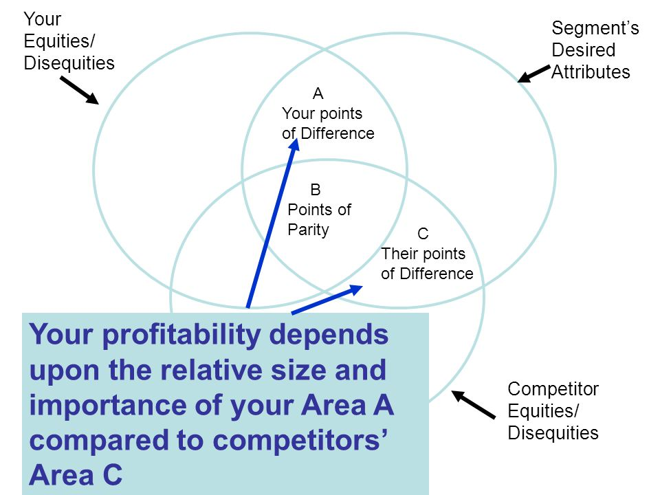Segment's Desired Attributes Your Equities/ Disequities Competitor Equities/ Disequities B Points of Parity Your profitability depends upon the relative size and importance of your Area A compared to competitors' Area C A Your points of Difference C Their points of Difference