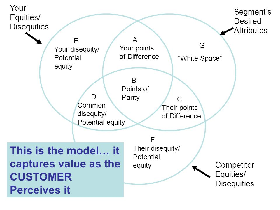 Segment's Desired Attributes Your Equities/ Disequities Competitor Equities/ Disequities B Points of Parity This is the model… it captures value as the CUSTOMER Perceives it A Your points of Difference C Their points of Difference D Common disequity/ Potential equity E Your disequity/ Potential equity F Their disequity/ Potential equity G White Space