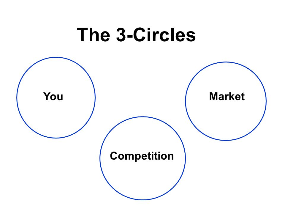 Market You Competition The 3-Circles