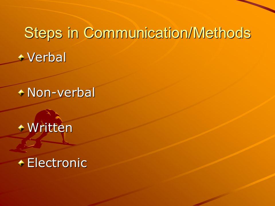 Communication Breakdown/Verbal Barriers Criticism Value statements InterruptingJudgement