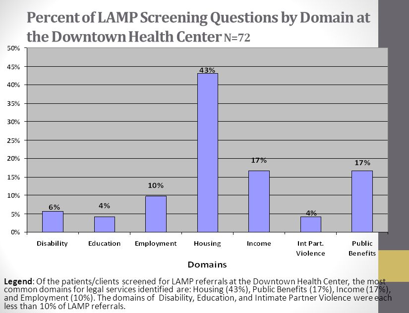 Percent of LAMP Screening Questions by Domain at the Downtown Health Center N=72 Percent (%) Referrals Legend: Of the patients/clients screened for LAMP referrals at the Downtown Health Center, the most common domains for legal services identified are: Housing (43%), Public Benefits (17%), Income (17%), and Employment (10%).