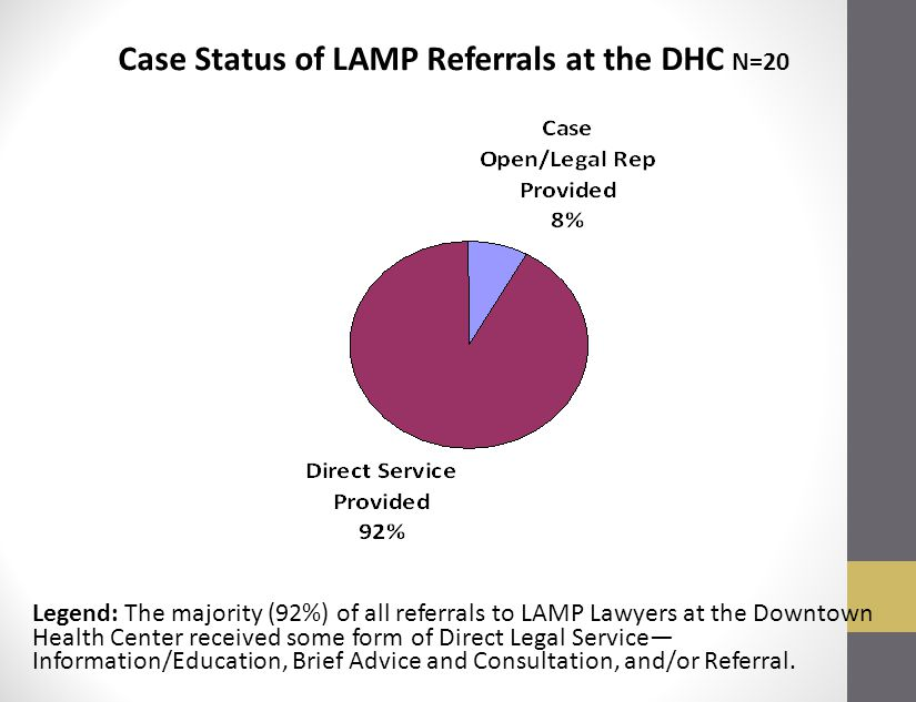 Case Status of LAMP Referrals at the DHC N=20 Legend: The majority (92%) of all referrals to LAMP Lawyers at the Downtown Health Center received some form of Direct Legal Service— Information/Education, Brief Advice and Consultation, and/or Referral.