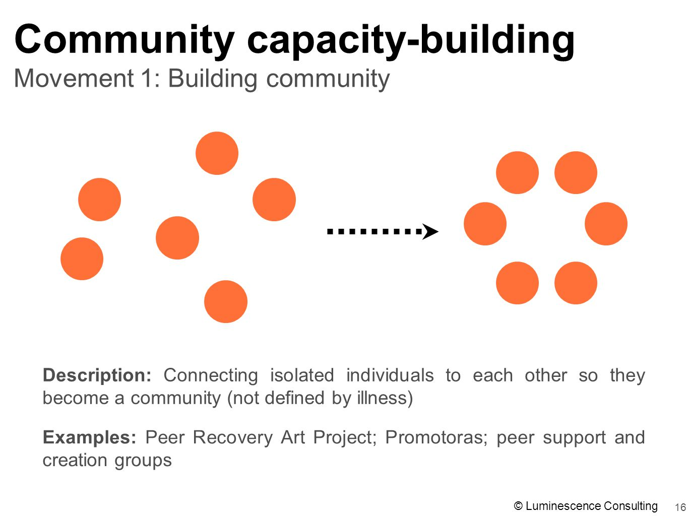 16 Movement 1: Building community Community capacity-building Description: Connecting isolated individuals to each other so they become a community (not defined by illness) Examples: Peer Recovery Art Project; Promotoras; peer support and creation groups © Luminescence Consulting