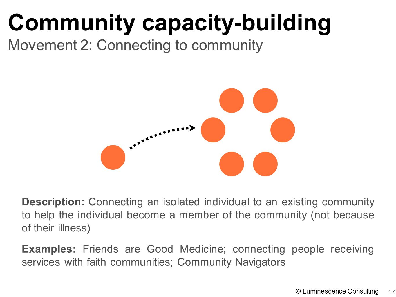 17 Movement 2: Connecting to community Community capacity-building Description: Connecting an isolated individual to an existing community to help the individual become a member of the community (not because of their illness) Examples: Friends are Good Medicine; connecting people receiving services with faith communities; Community Navigators © Luminescence Consulting