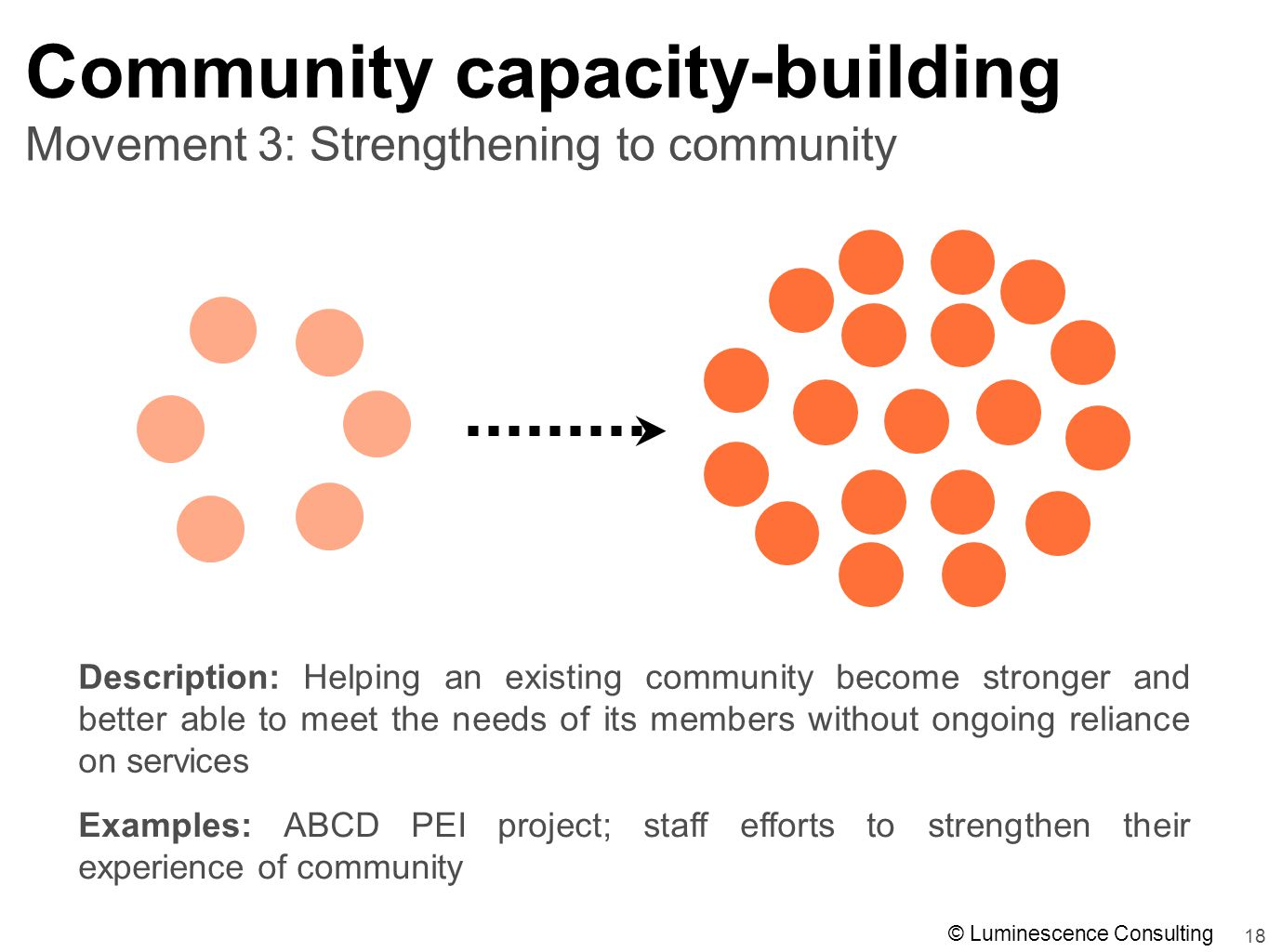 18 Movement 3: Strengthening to community Community capacity-building Description: Helping an existing community become stronger and better able to meet the needs of its members without ongoing reliance on services Examples: ABCD PEI project; staff efforts to strengthen their experience of community © Luminescence Consulting