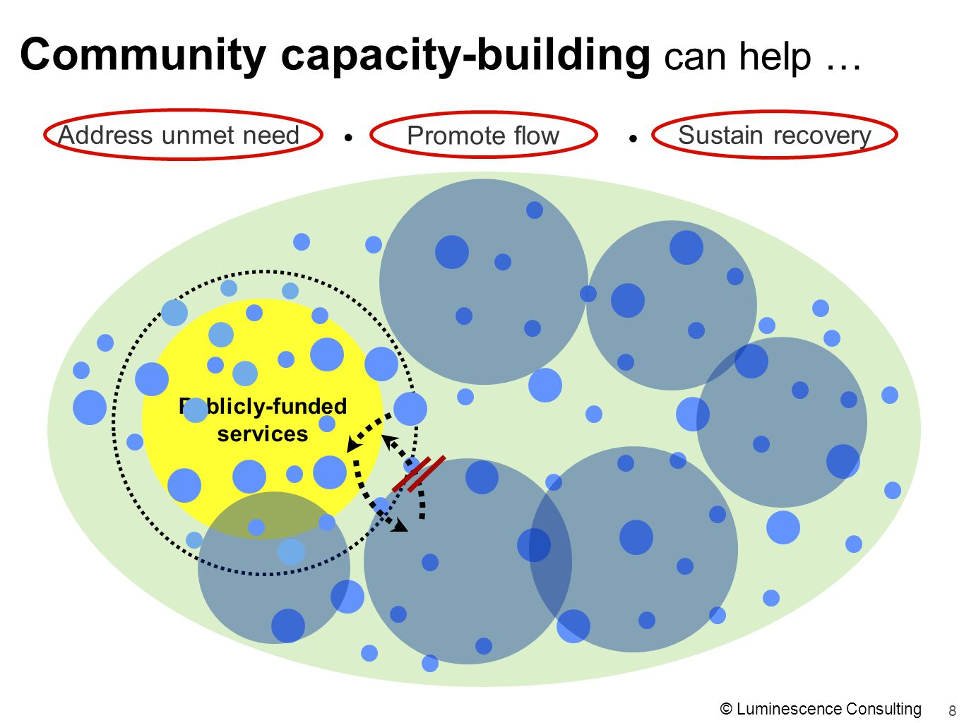 8 Community capacity-building can help … Address unmet need Promote flow Sustain recovery Publicly-funded services © Luminescence Consulting