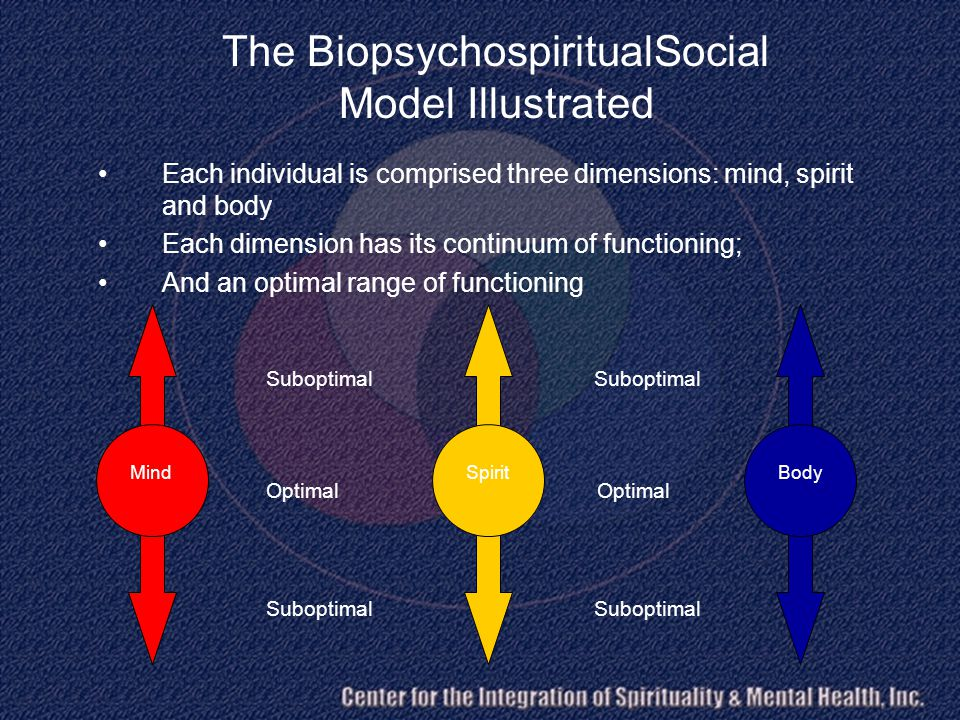 Optimal Suboptimal The BiopsychospiritualSocial Model Illustrated Each individual is comprised three dimensions: mind, spirit and body Each dimension has its continuum of functioning; And an optimal range of functioning MindSpiritBody