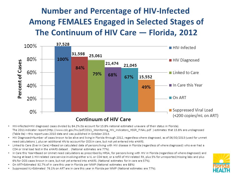 Number and Percentage of HIV-Infected Among FEMALES Engaged in Selected Stages of The Continuum of HIV Care — Florida, 2012 HIV-infected=HIV diagnosed cases divided by 84.2% (to account for 15.8% national estimated unaware of their status in Florida).