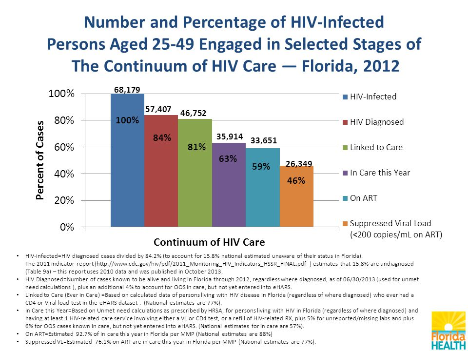 Number and Percentage of HIV-Infected Persons Aged Engaged in Selected Stages of The Continuum of HIV Care — Florida, 2012 HIV-infected=HIV diagnosed cases divided by 84.2% (to account for 15.8% national estimated unaware of their status in Florida).