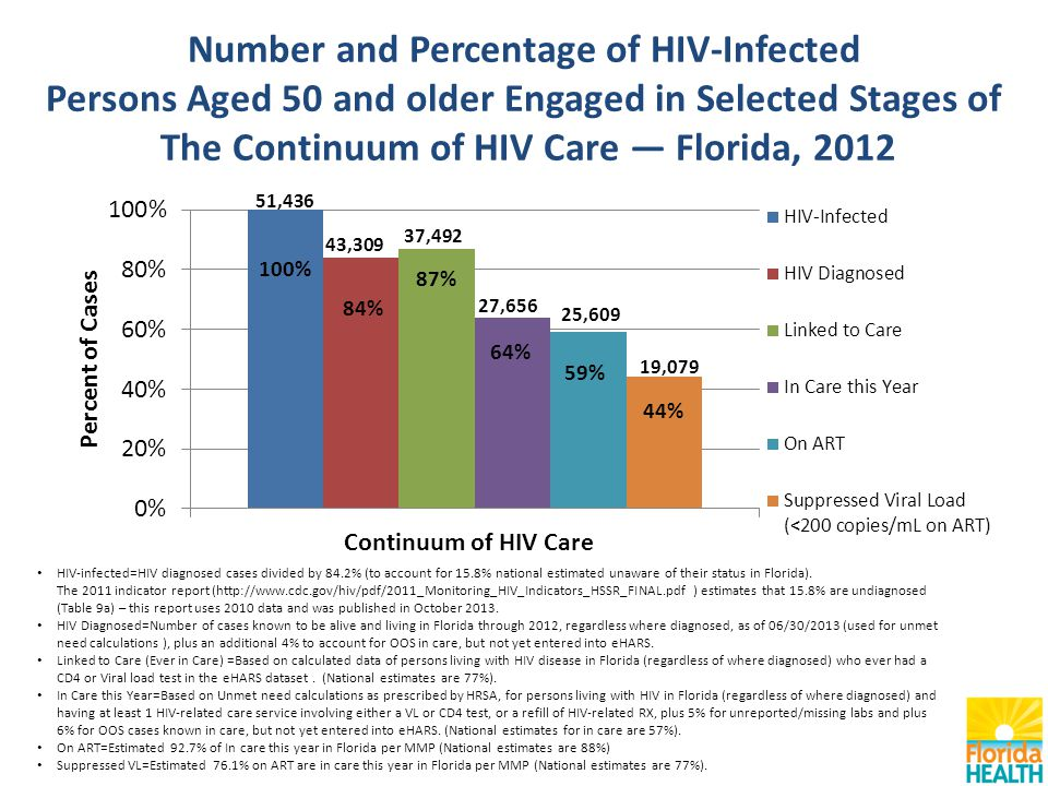Number and Percentage of HIV-Infected Persons Aged 50 and older Engaged in Selected Stages of The Continuum of HIV Care — Florida, 2012 HIV-infected=HIV diagnosed cases divided by 84.2% (to account for 15.8% national estimated unaware of their status in Florida).