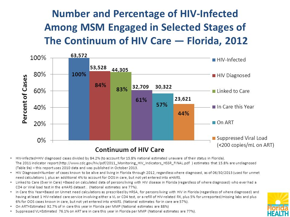 Number and Percentage of HIV-Infected Among MSM Engaged in Selected Stages of The Continuum of HIV Care — Florida, 2012 HIV-infected=HIV diagnosed cases divided by 84.2% (to account for 15.8% national estimated unaware of their status in Florida).