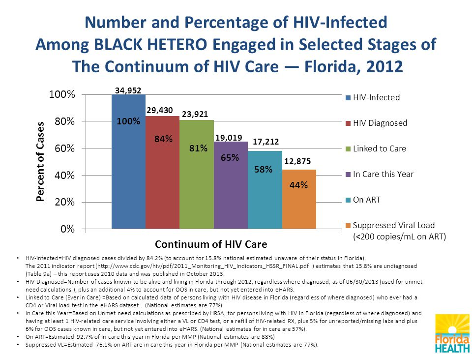 Number and Percentage of HIV-Infected Among BLACK HETERO Engaged in Selected Stages of The Continuum of HIV Care — Florida, 2012 HIV-infected=HIV diagnosed cases divided by 84.2% (to account for 15.8% national estimated unaware of their status in Florida).