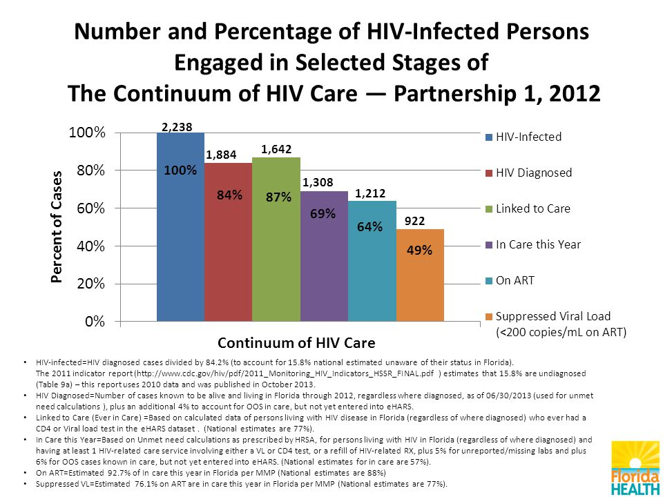 Number and Percentage of HIV-Infected Persons Engaged in Selected Stages of The Continuum of HIV Care — Partnership 1, 2012 HIV-infected=HIV diagnosed cases divided by 84.2% (to account for 15.8% national estimated unaware of their status in Florida).