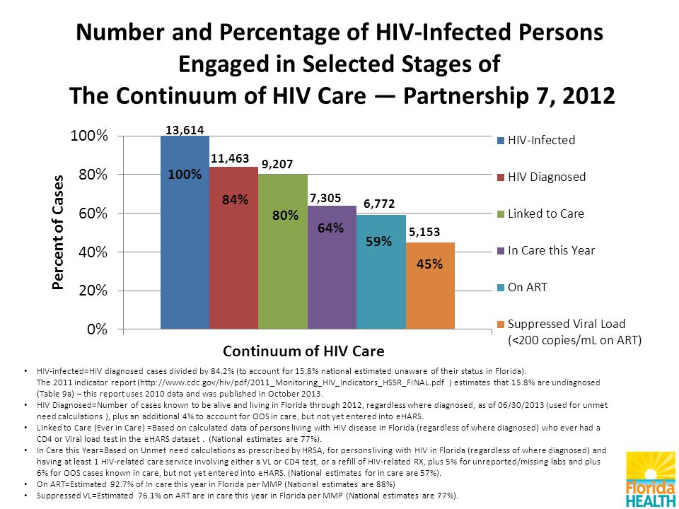 Number and Percentage of HIV-Infected Persons Engaged in Selected Stages of The Continuum of HIV Care — Partnership 7, 2012 HIV-infected=HIV diagnosed cases divided by 84.2% (to account for 15.8% national estimated unaware of their status in Florida).