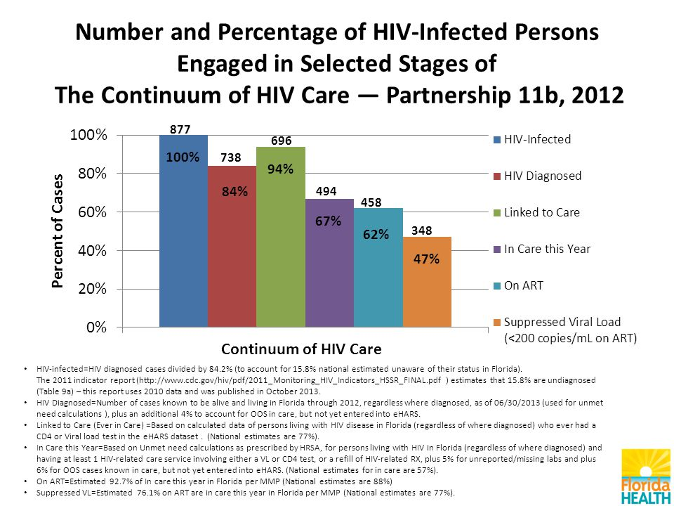 Number and Percentage of HIV-Infected Persons Engaged in Selected Stages of The Continuum of HIV Care — Partnership 11b, 2012 HIV-infected=HIV diagnosed cases divided by 84.2% (to account for 15.8% national estimated unaware of their status in Florida).