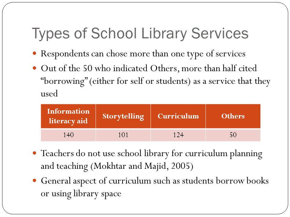"Types of School Library Services Respondents can chose more than one type of services Out of the 50 who indicated Others, more than half cited ""borrow"