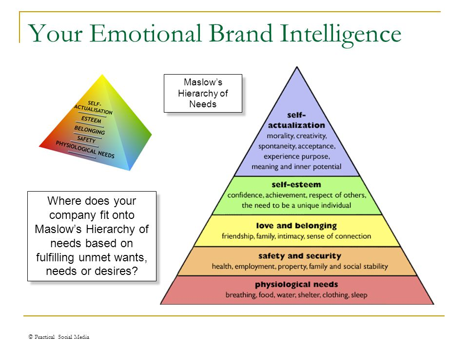 Your Emotional Brand Intelligence © Practical Social Media Maslow's Hierarchy of Needs Where does your company fit onto Maslow's Hierarchy of needs ba