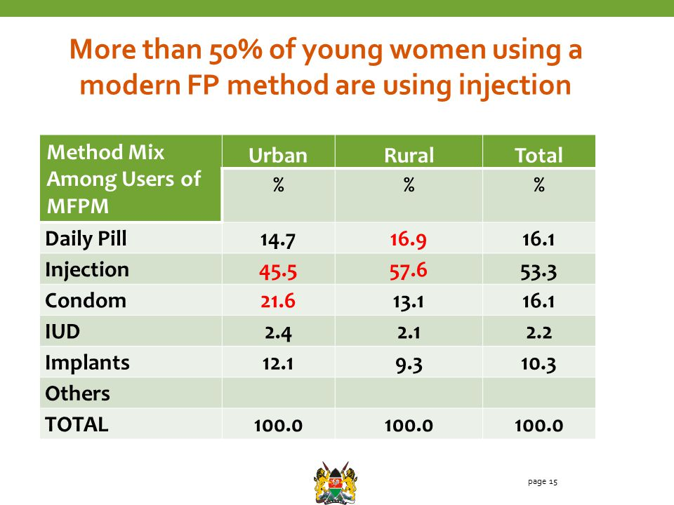 Method Mix Among Users of MFPM UrbanRuralTotal %% Daily Pill14.716.916.1 Injection45.557.653.3 Condom21.613.116.1 IUD2.42.12.2 Implants12.19.310.3 Others TOTAL100.0 page 15 More than 50% of young women using a modern FP method are using injection