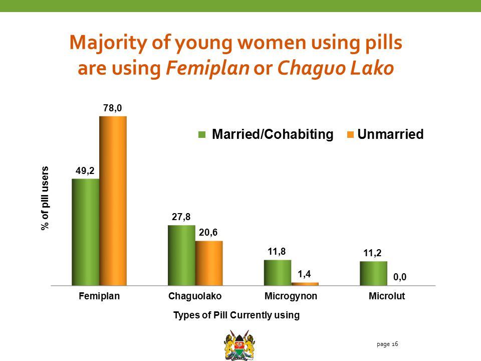 page 16 Majority of young women using pills are using Femiplan or Chaguo Lako