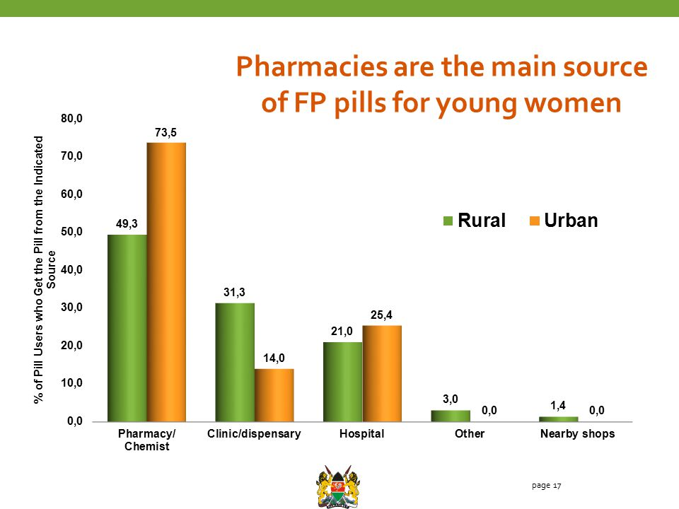 page 17 Pharmacies are the main source of FP pills for young women