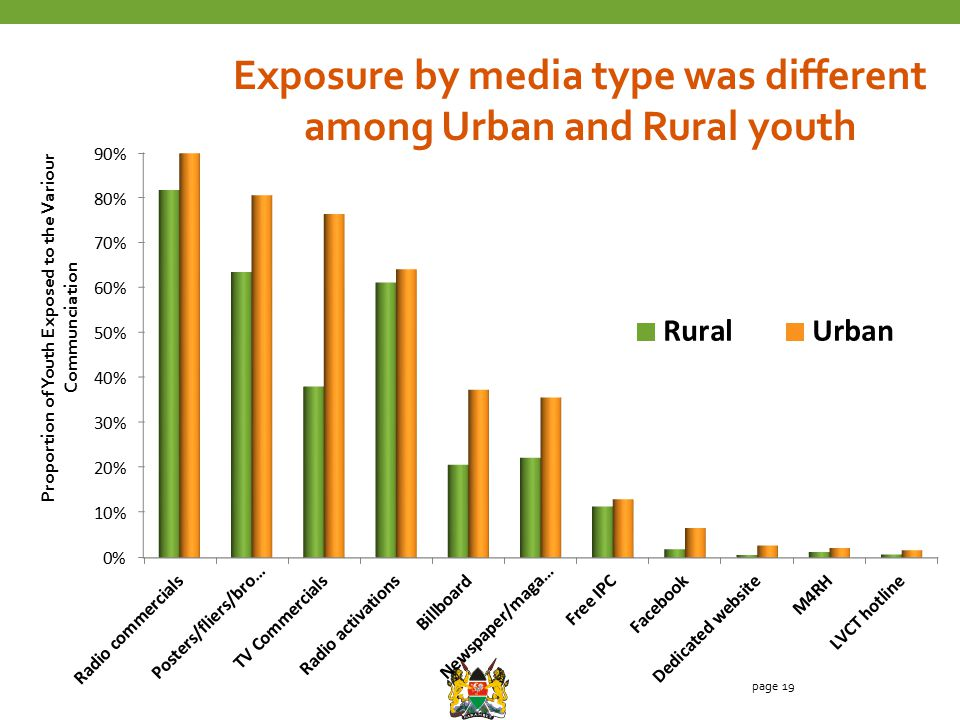 page 19 Exposure by media type was different among Urban and Rural youth