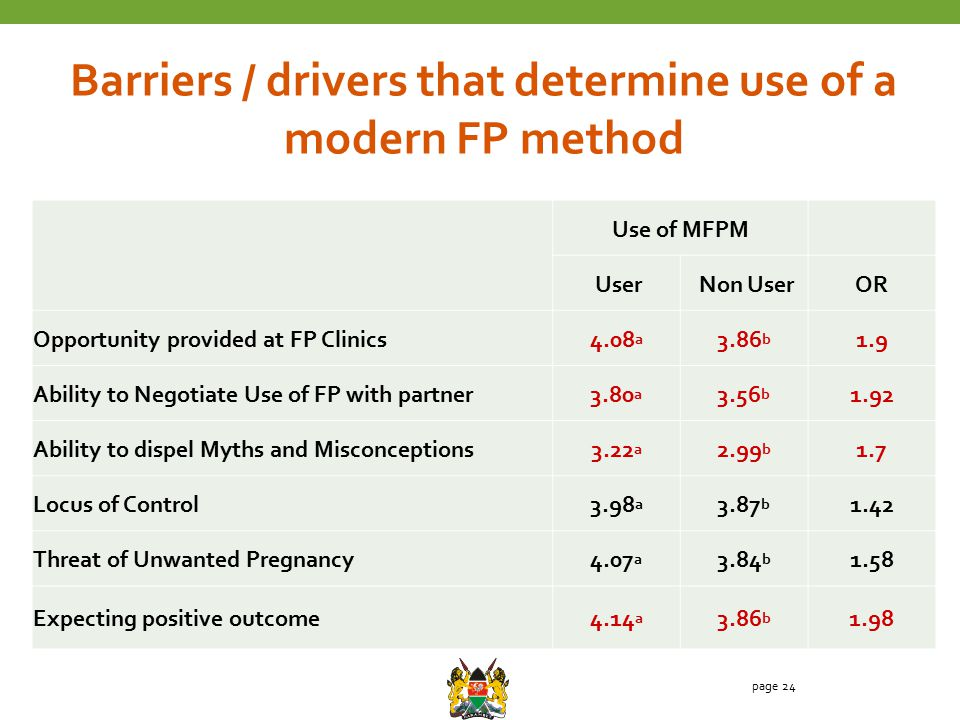 page 24 Barriers / drivers that determine use of a modern FP method Use of MFPM User Non UserOR Opportunity provided at FP Clinics4.08 a 3.86 b 1.9 Ab