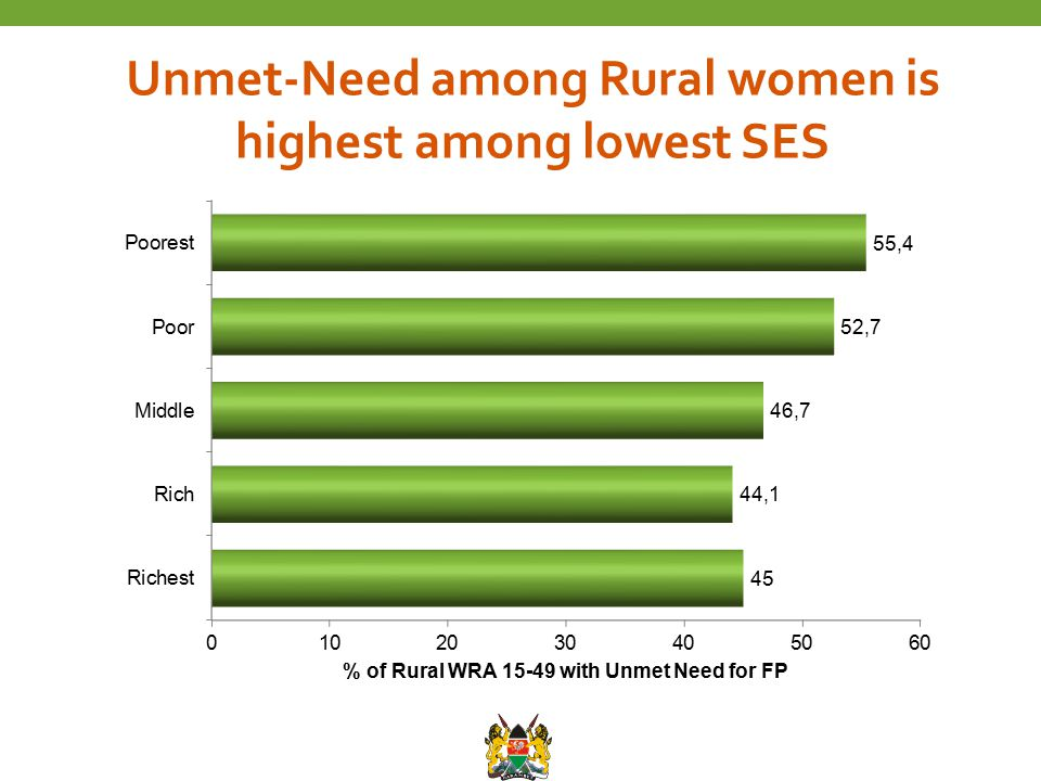 Unmet-Need among Rural women is highest among lowest SES