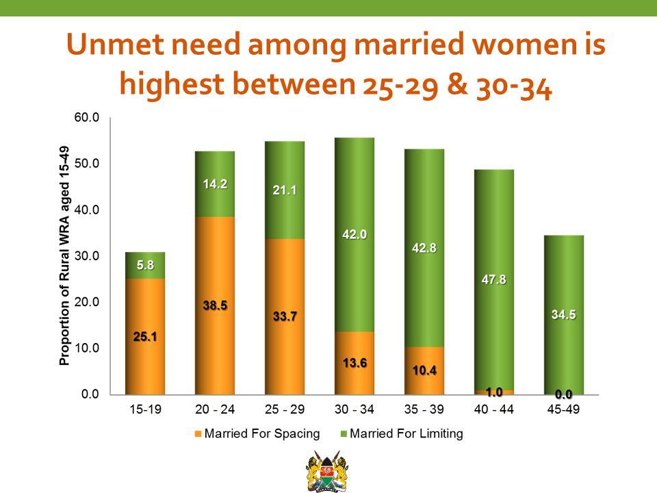 Unmet need among married women is highest between 25-29 & 30-34