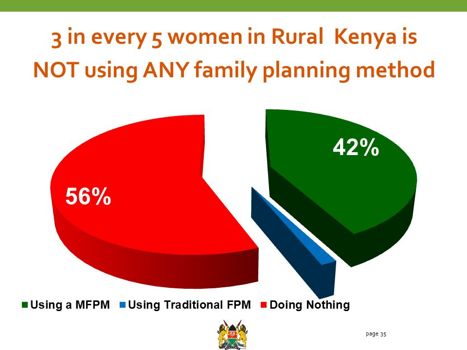 page 35 3 in every 5 women in Rural Kenya is NOT using ANY family planning method