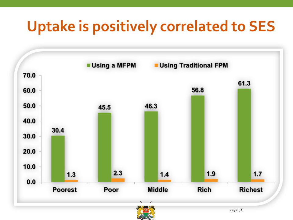 page 38 Uptake is positively correlated to SES
