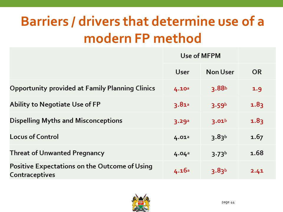 page 44 Use of MFPM User Non UserOR Opportunity provided at Family Planning Clinics4.10 a 3.88 b 1.9 Ability to Negotiate Use of FP3.81 a 3.59 b 1.83