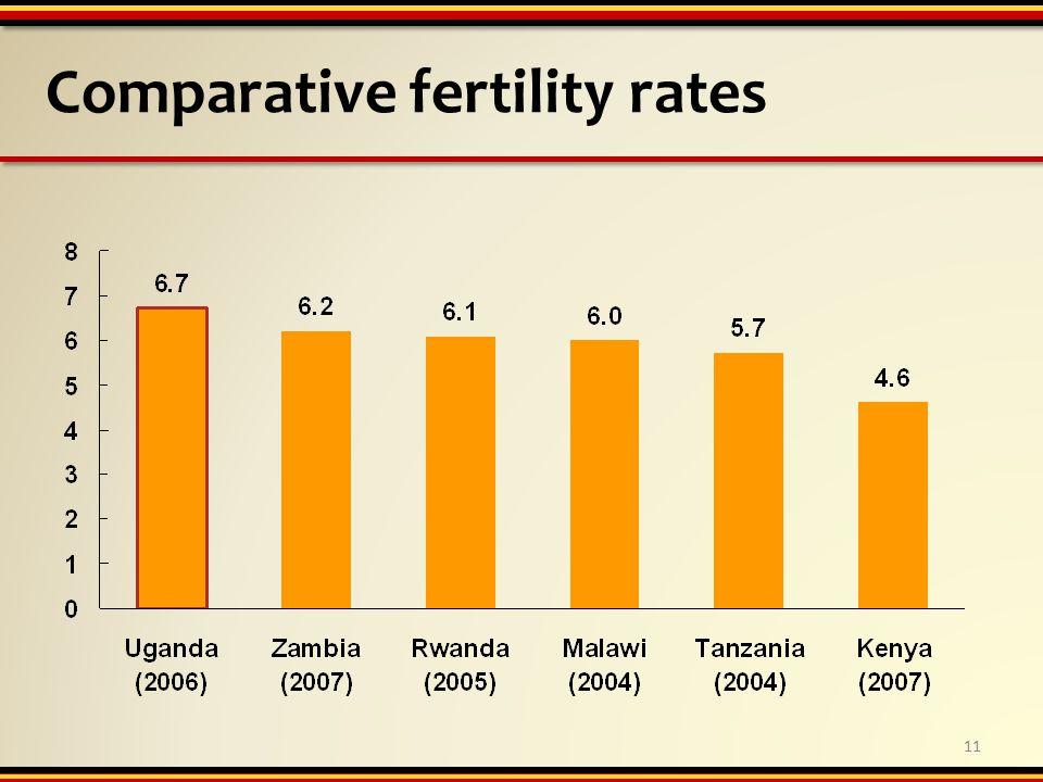Comparative fertility rates 11
