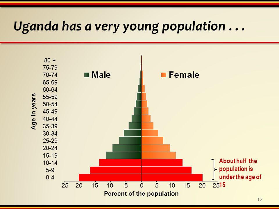 12 Uganda has a very young population...