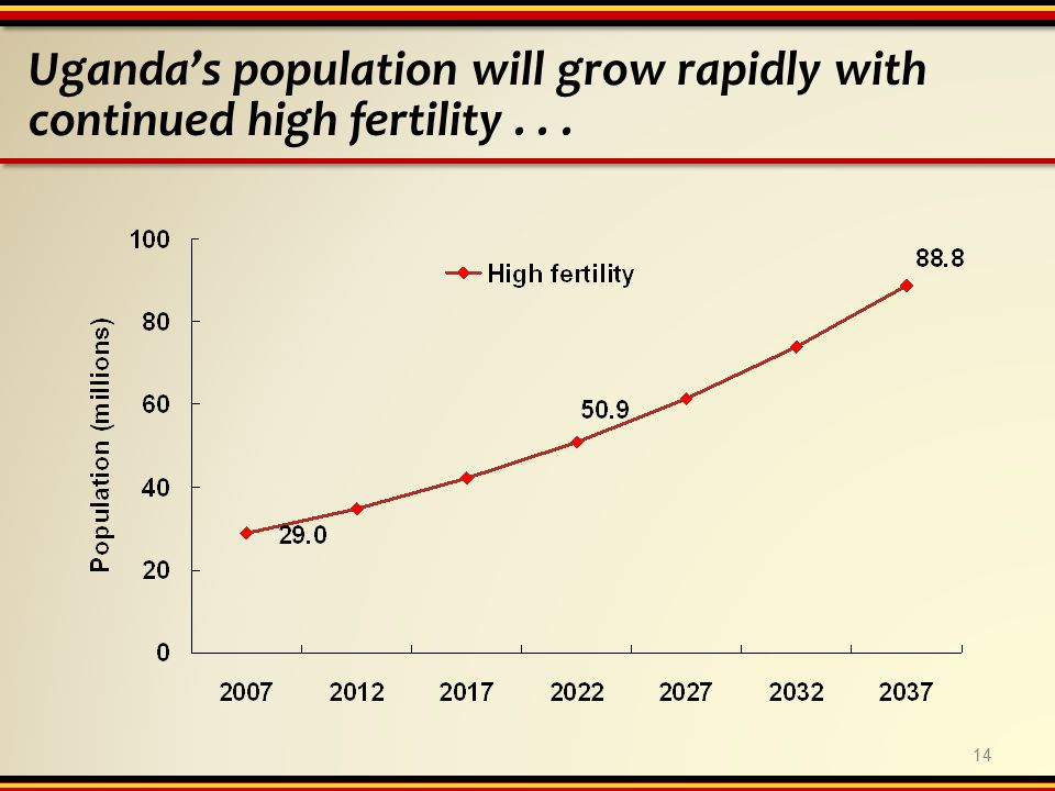 Uganda's population will grow rapidly with continued high fertility... 14