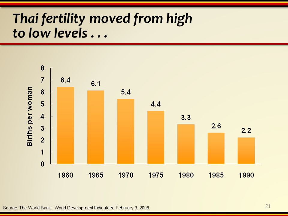Thai fertility moved from high to low levels... Source: The World Bank.