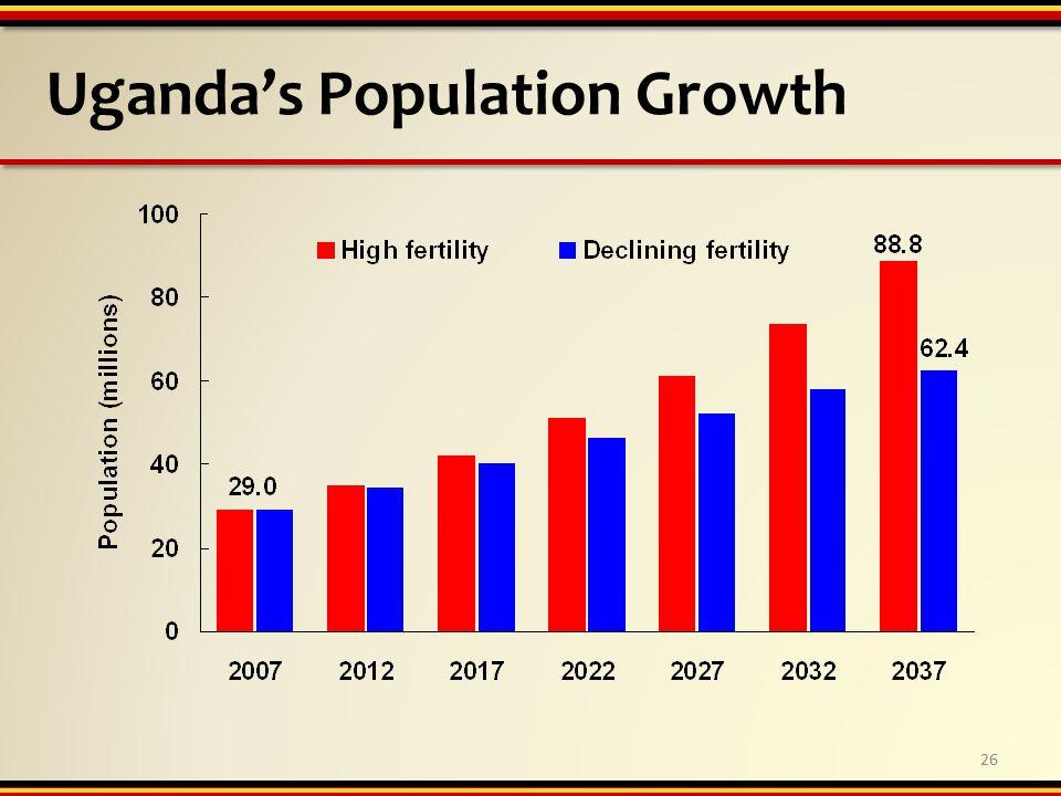Uganda's Population Growth 26
