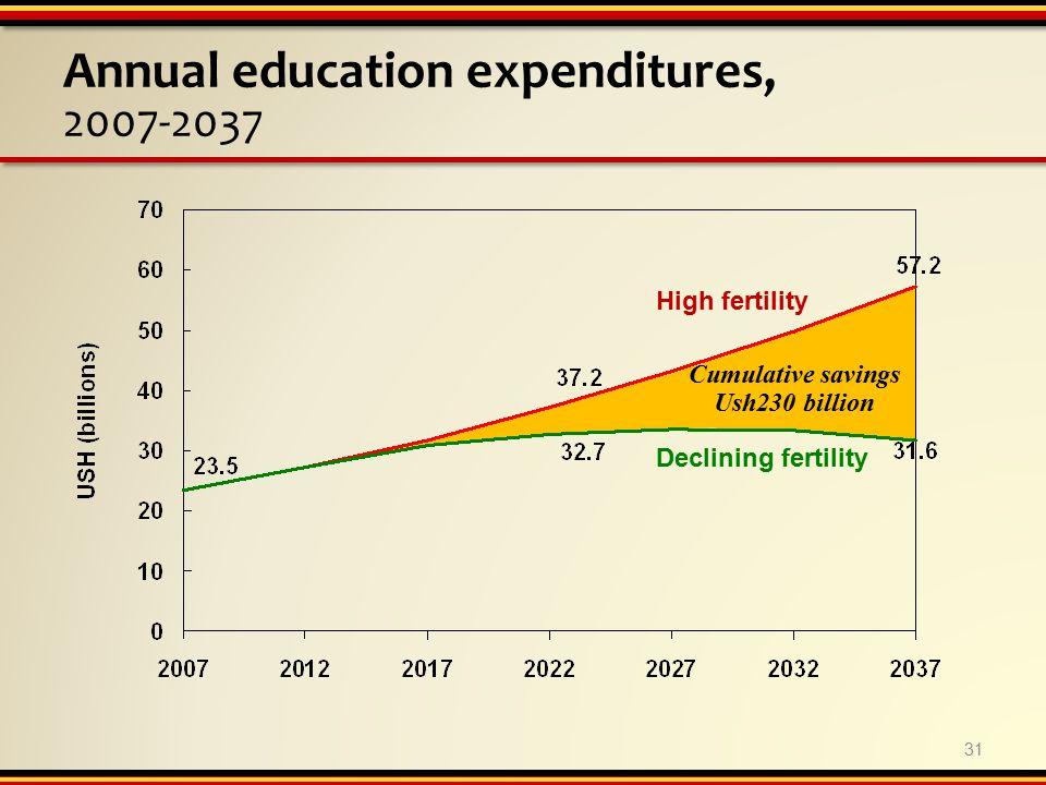 Annual education expenditures, 2007-2037 High fertility Declining fertility 31 Cumulative savings Ush230 billion